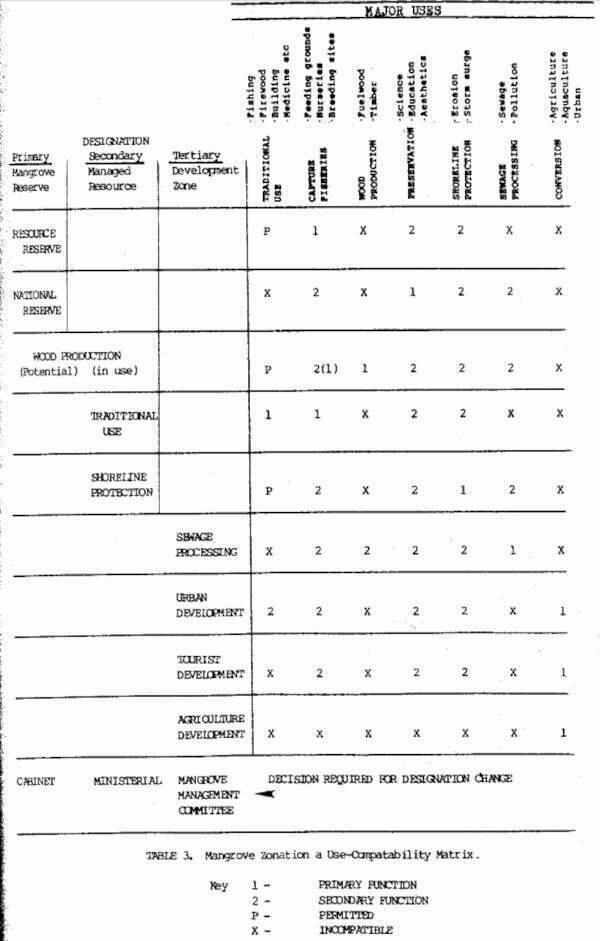 TABLE 3. Mangrove Zonation a Use-Compatability Matrix.