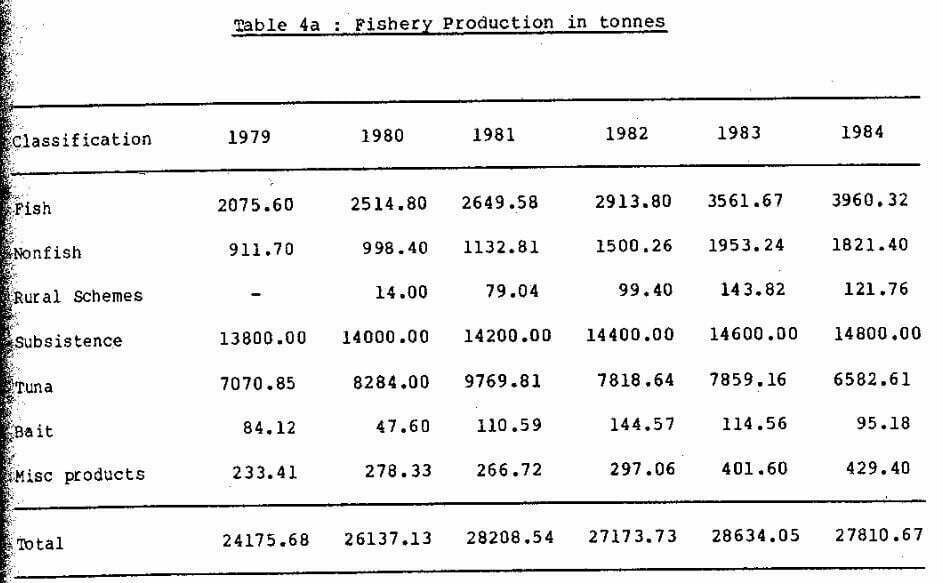 Table 4a Fishery Production in tonnes