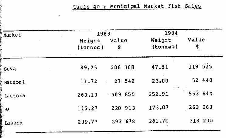 Table 4b Municipal Market Fish Sales